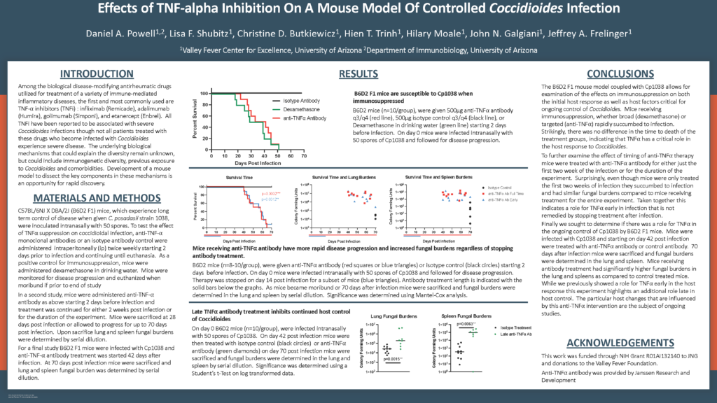 Effects of TNF-alpha Inhibition On A Mouse Model Of Controlled Coccidioides Infection