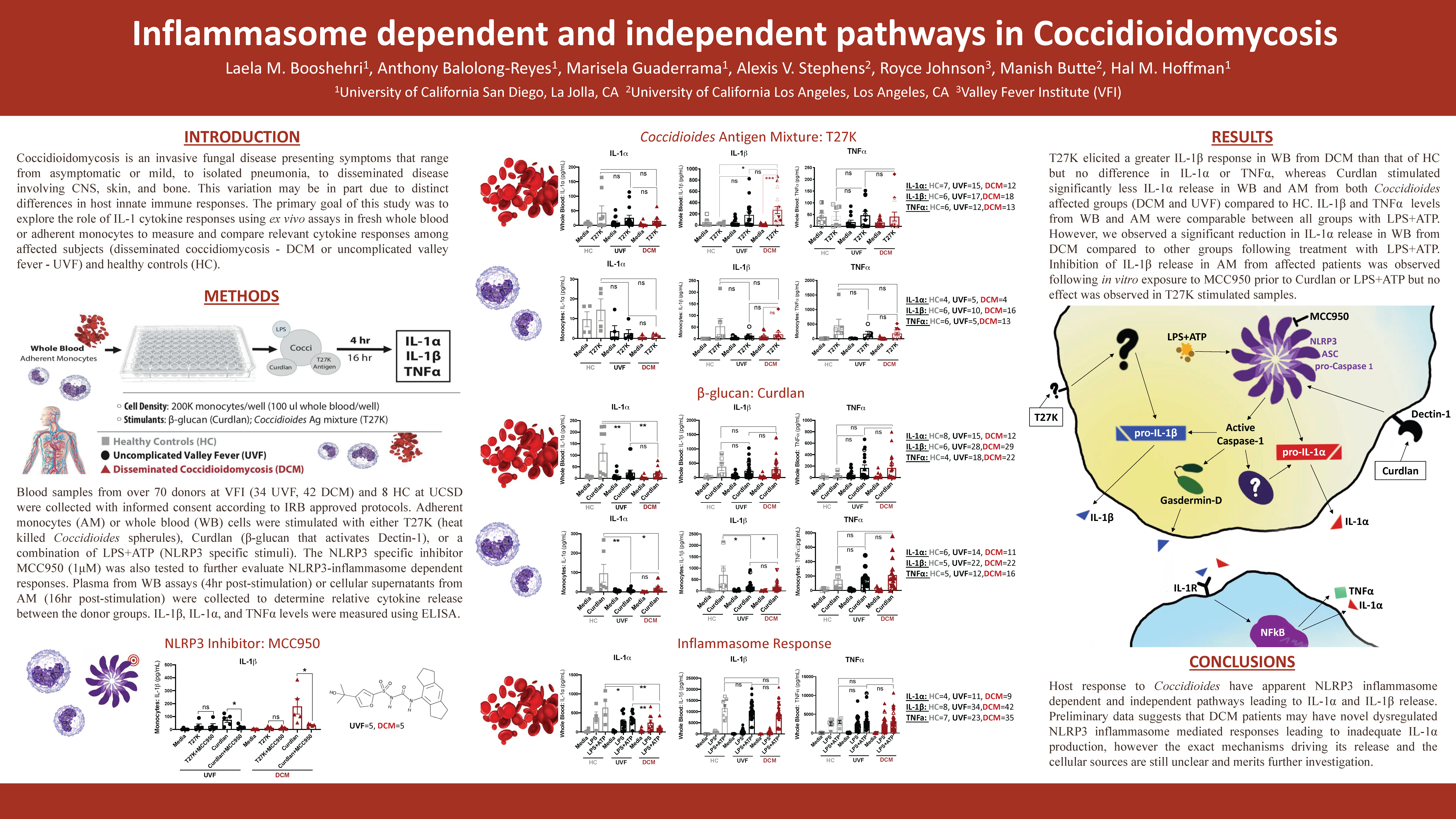 Inflammasome dependent and independent pathways in Coccidioidomycosis